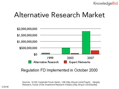 Alternative Investment Research Market Size